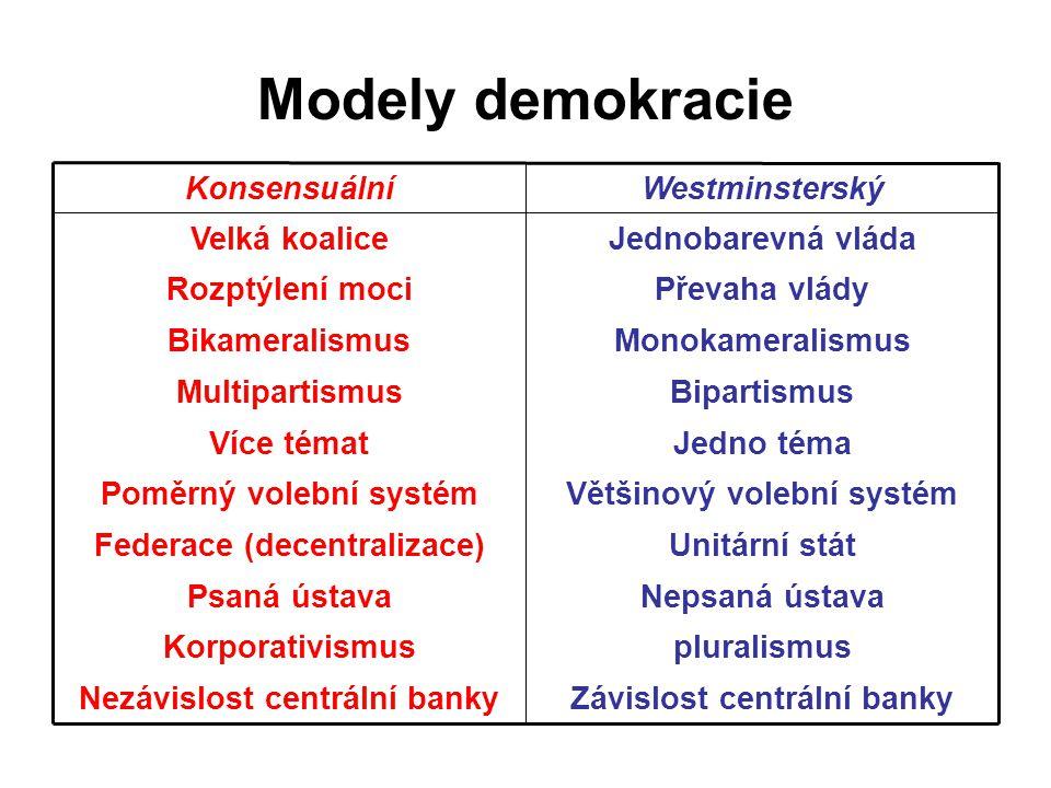 Modely demokracie Závislost centrální banky