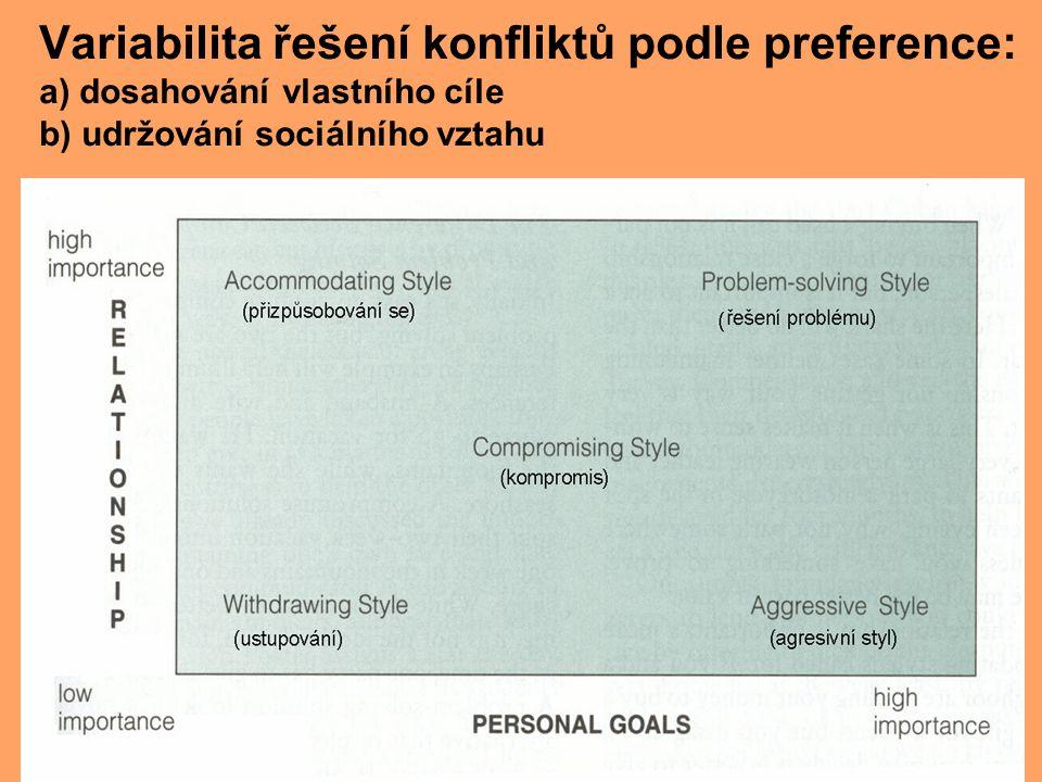 Variabilita řešení konfliktů podle preference: a) dosahování vlastního cíle b) udržování sociálního vztahu