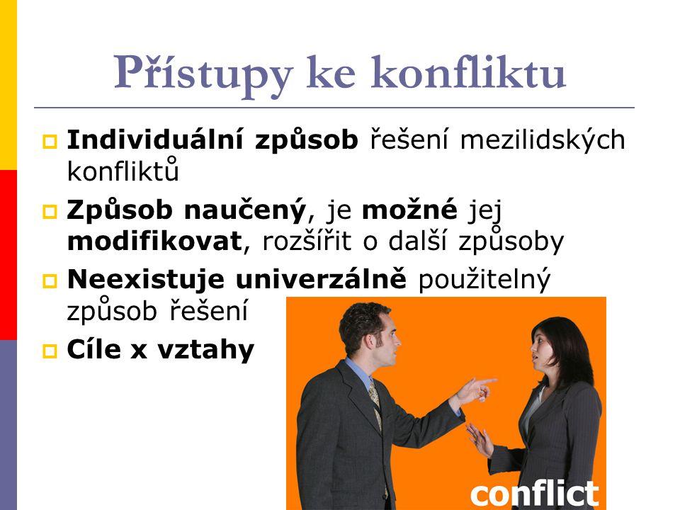 Přístupy ke konfliktu Individuální způsob řešení mezilidských konfliktů. Způsob naučený, je možné jej modifikovat, rozšířit o další způsoby.
