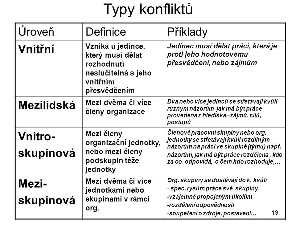 Typy konfliktů Úroveň Definice Příklady Vnitřní Mezilidská Vnitro-