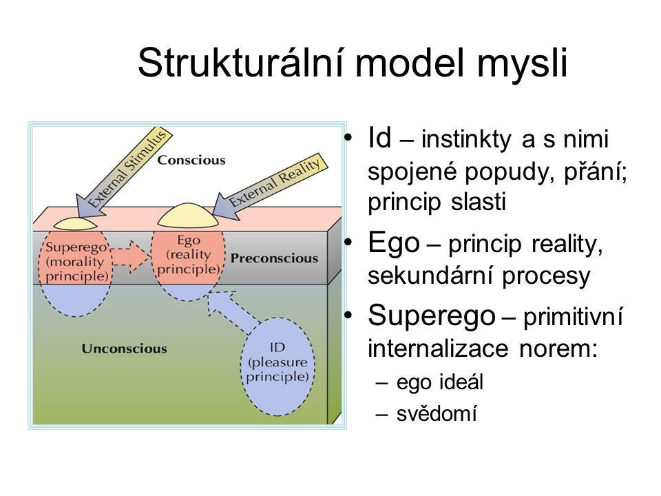 Strukturální model mysli