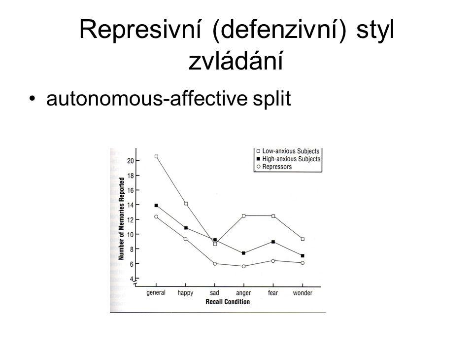 Represivní (defenzivní) styl zvládání