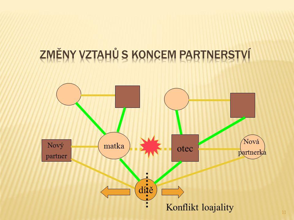 Změny vztahů s koncem partnerství
