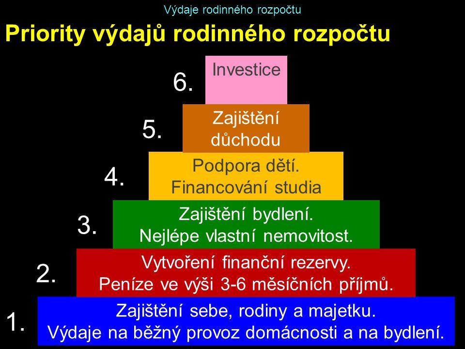6. 5. 4. 3. 2. 1. Priority výdajů rodinného rozpočtu Investice