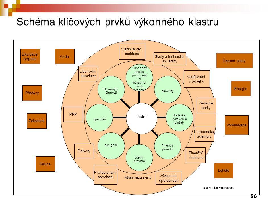 Schéma klíčových prvků výkonného klastru