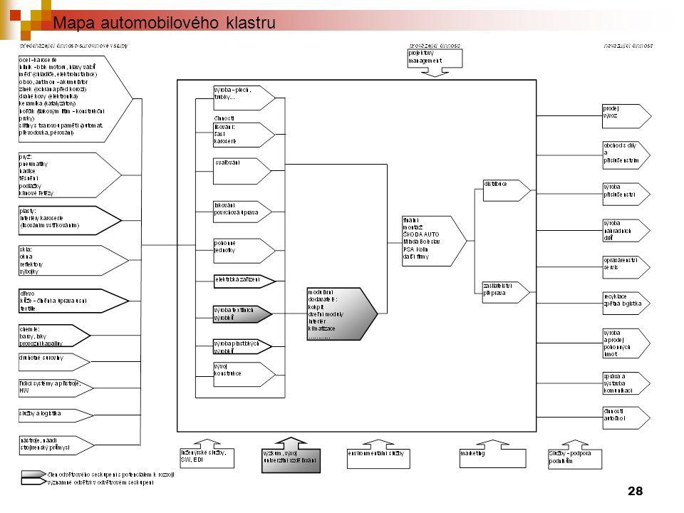 Mapa automobilového klastru