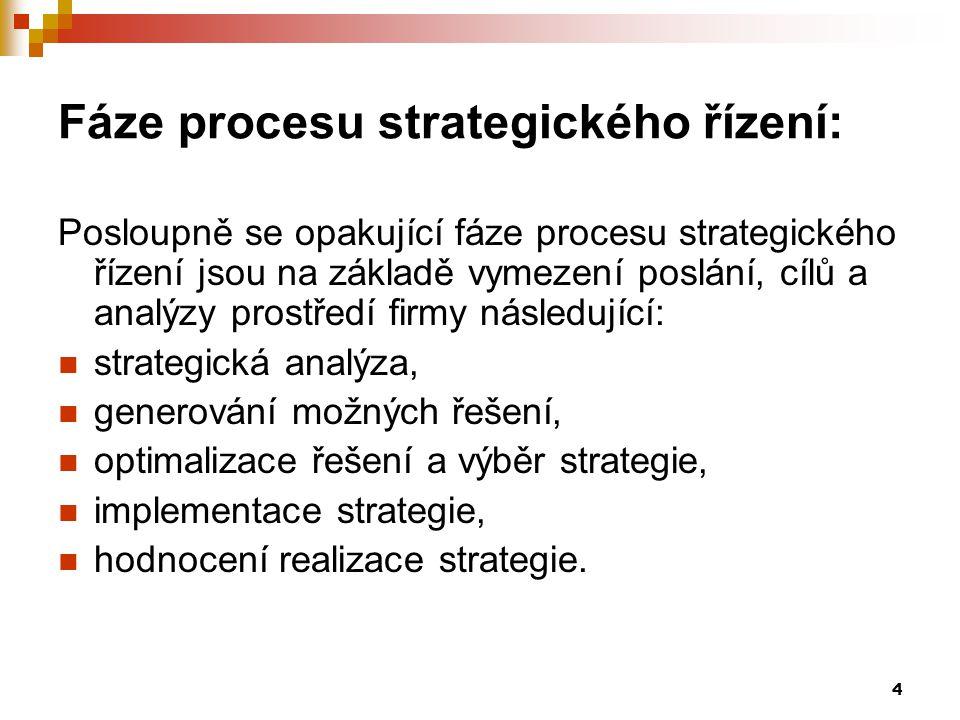 Fáze procesu strategického řízení: