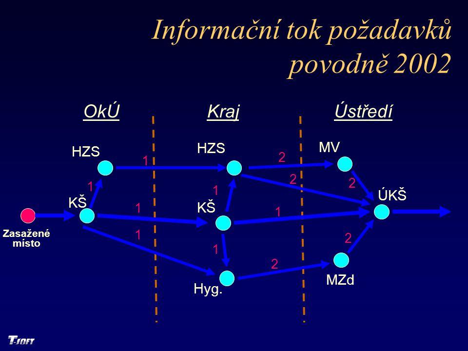Informační tok požadavků povodně 2002