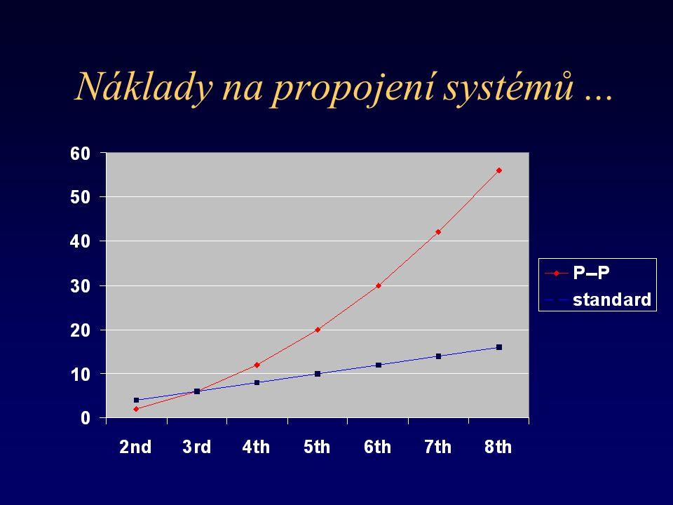 Náklady na propojení systémů ...