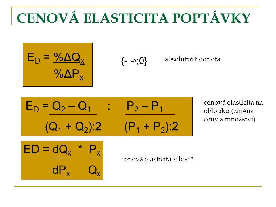 CENOVÁ ELASTICITA POPTÁVKY