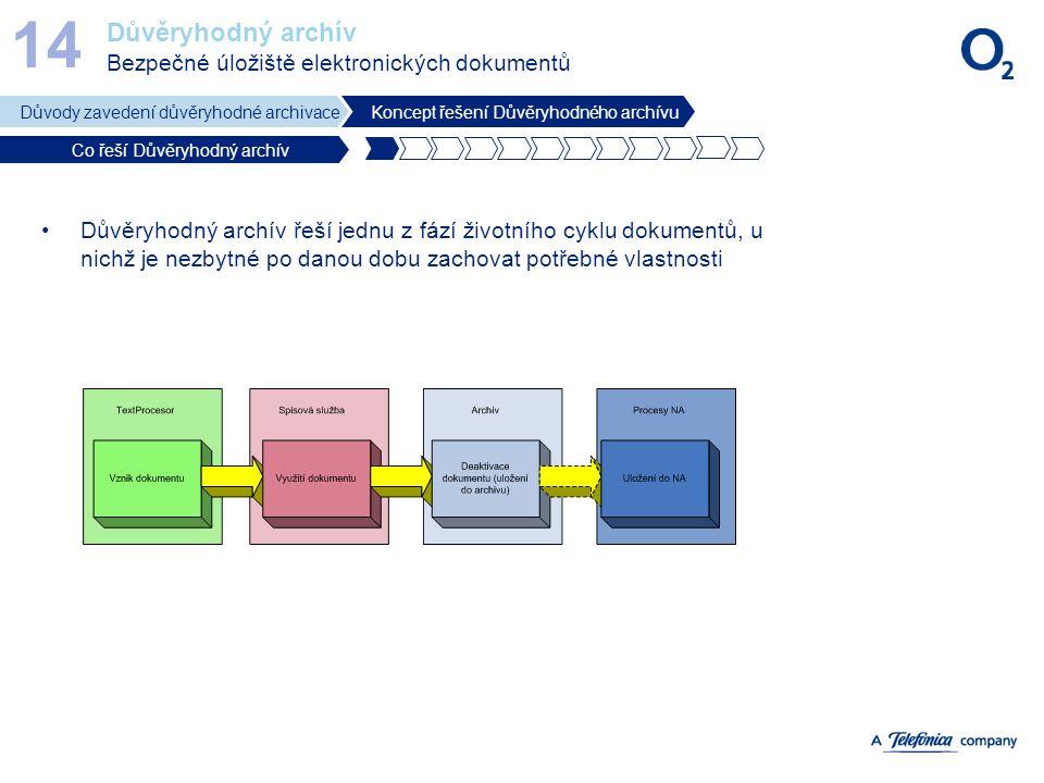 14 Důvěryhodný archív Bezpečné úložiště elektronických dokumentů