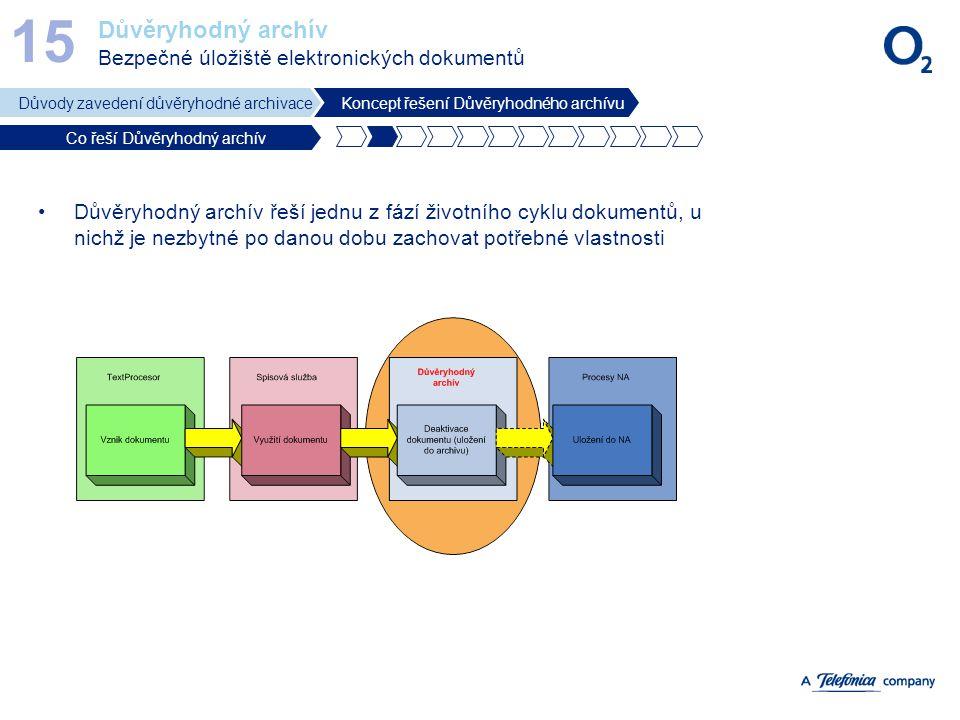 15 Důvěryhodný archív Bezpečné úložiště elektronických dokumentů