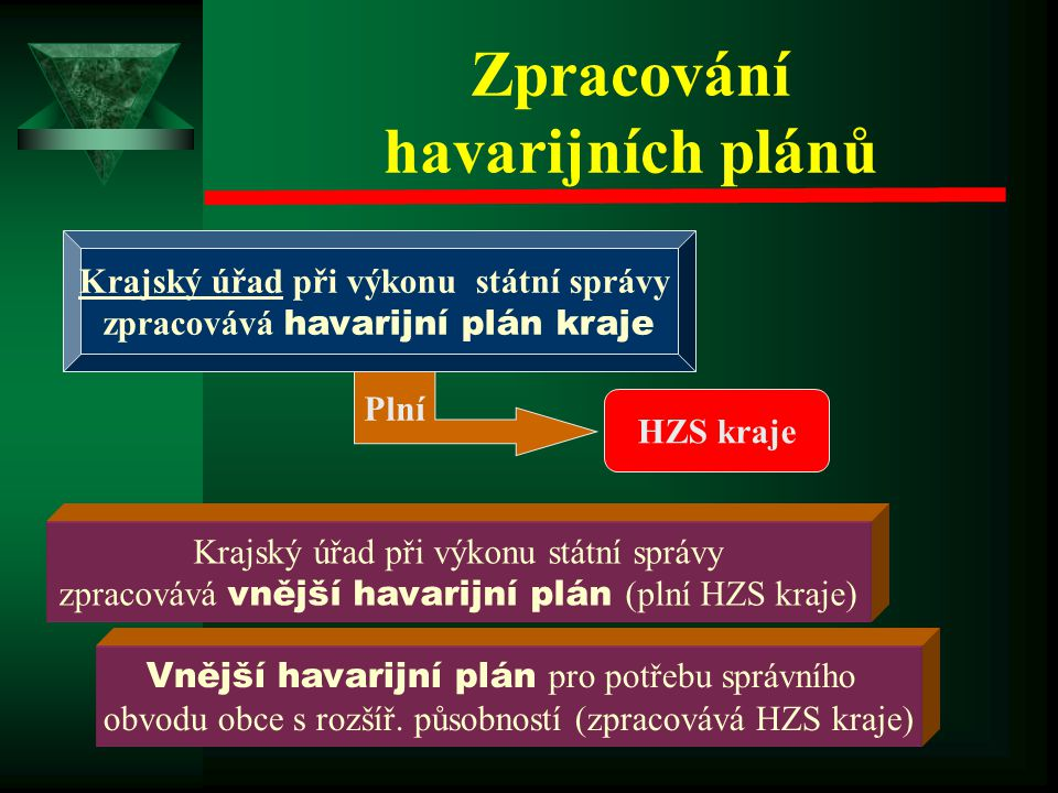 Zpracování havarijních plánů