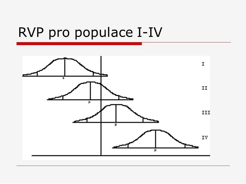 RVP pro populace I-IV