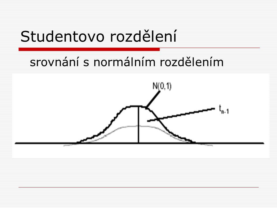 Studentovo rozdělení srovnání s normálním rozdělením