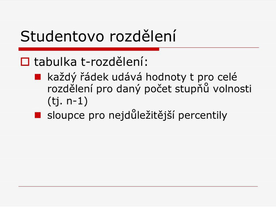 Studentovo rozdělení tabulka t-rozdělení: