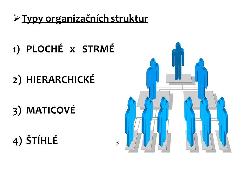 Typy organizačních struktur PLOCHÉ x STRMÉ HIERARCHICKÉ MATICOVÉ