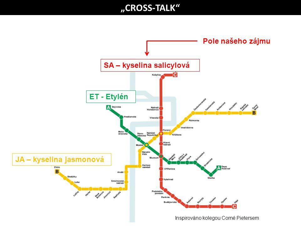 """""""CROSS-TALK Pole našeho zájmu SA – kyselina salicylová ET - Etylén"""