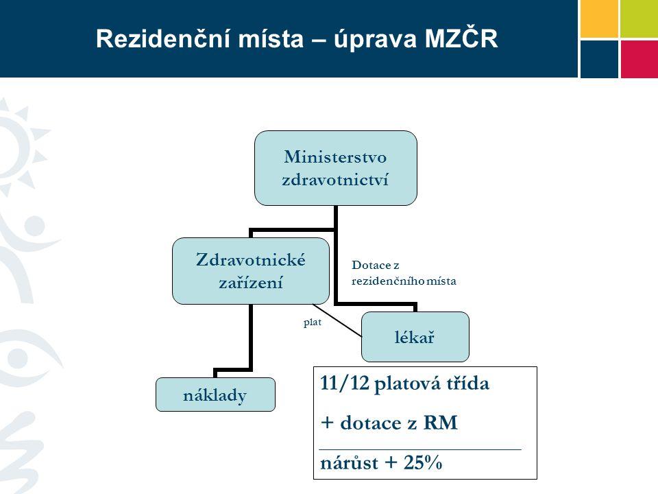Rezidenční místa – úprava MZČR
