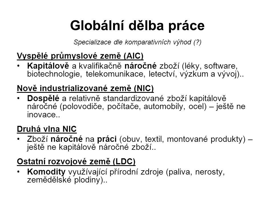 Specializace dle komparativních výhod ( )