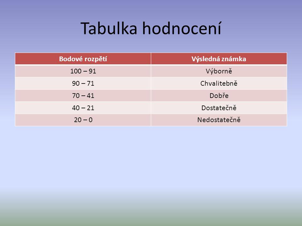 Tabulka hodnocení Bodové rozpětí Výsledná známka 100 – 91 Výborně