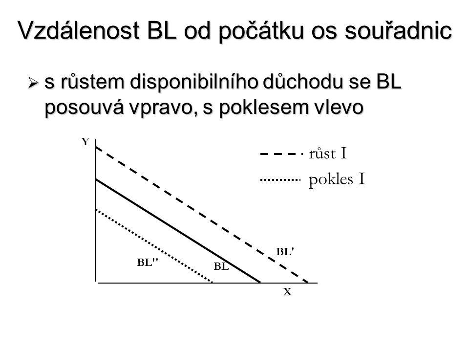 Vzdálenost BL od počátku os souřadnic