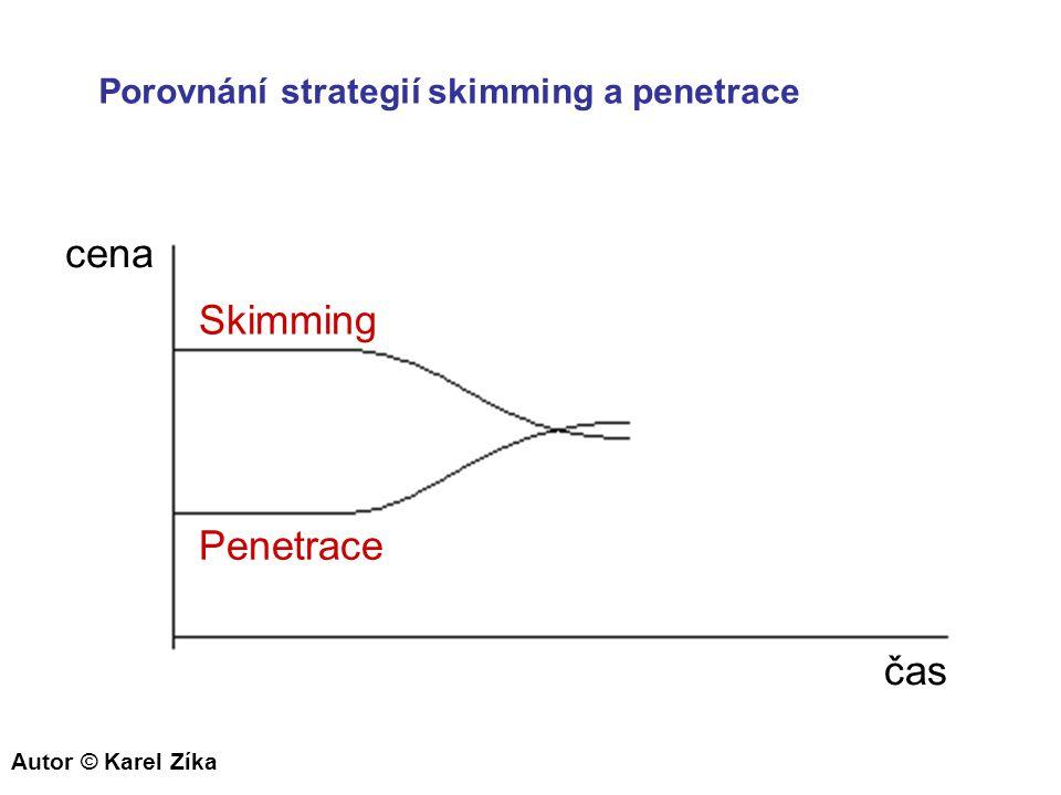 cena Skimming Penetrace čas Porovnání strategií skimming a penetrace