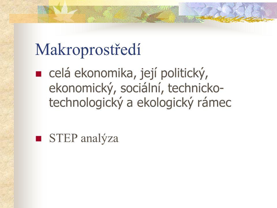 Makroprostředí celá ekonomika, její politický, ekonomický, sociální, technicko-technologický a ekologický rámec.