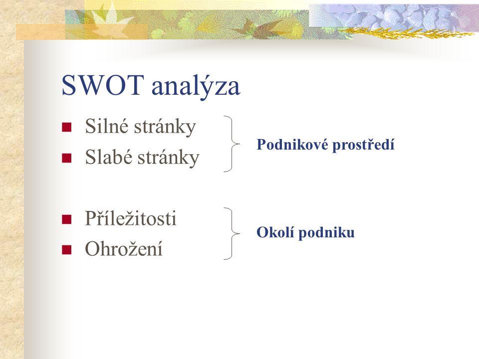 SWOT analýza Silné stránky Slabé stránky Příležitosti Ohrožení