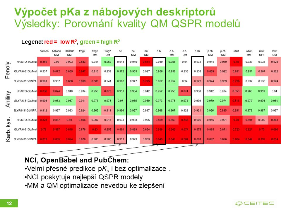 Výpočet pKa z nábojových deskriptorů Výsledky: Porovnání kvality QM QSPR modelů
