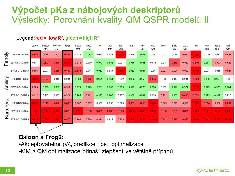 Výpočet pKa z nábojových deskriptorů Výsledky: Porovnání kvality QM QSPR modelů II