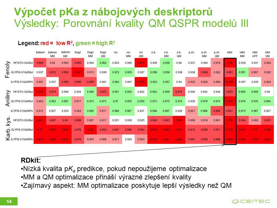 Výpočet pKa z nábojových deskriptorů Výsledky: Porovnání kvality QM QSPR modelů III