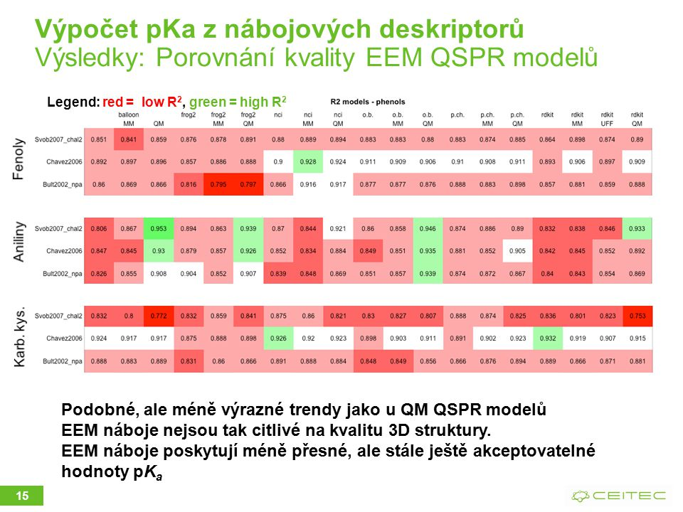 Výpočet pKa z nábojových deskriptorů Výsledky: Porovnání kvality EEM QSPR modelů