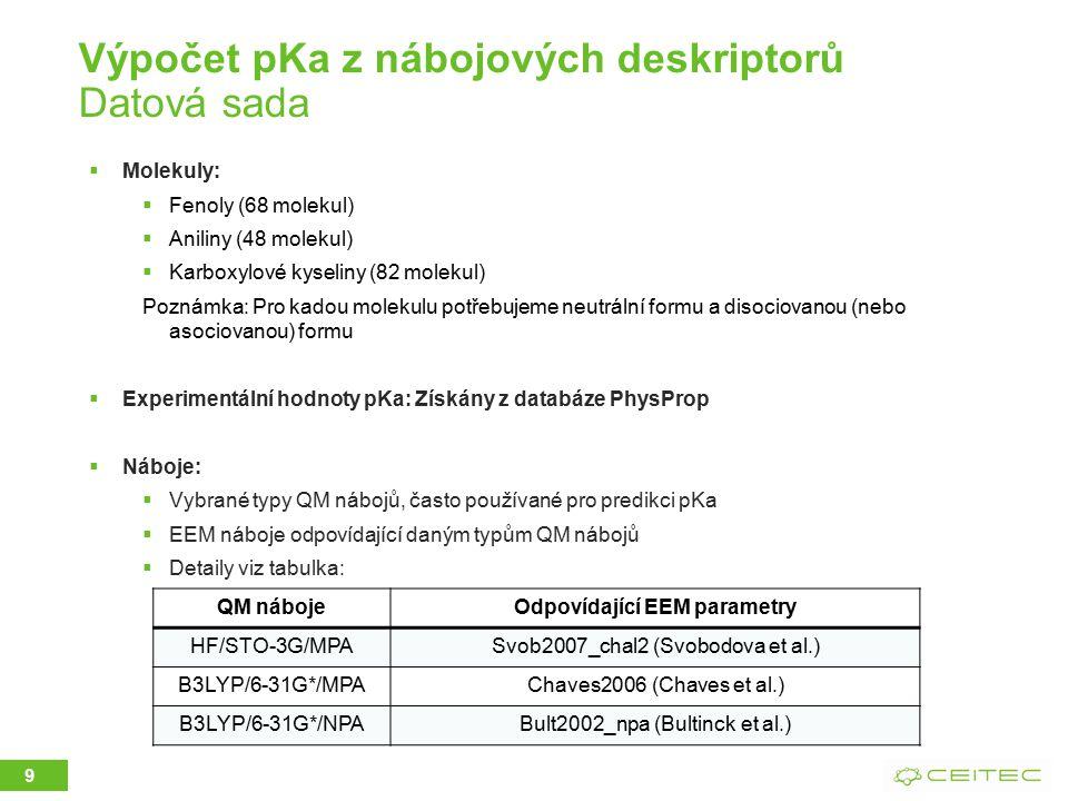 Výpočet pKa z nábojových deskriptorů Datová sada