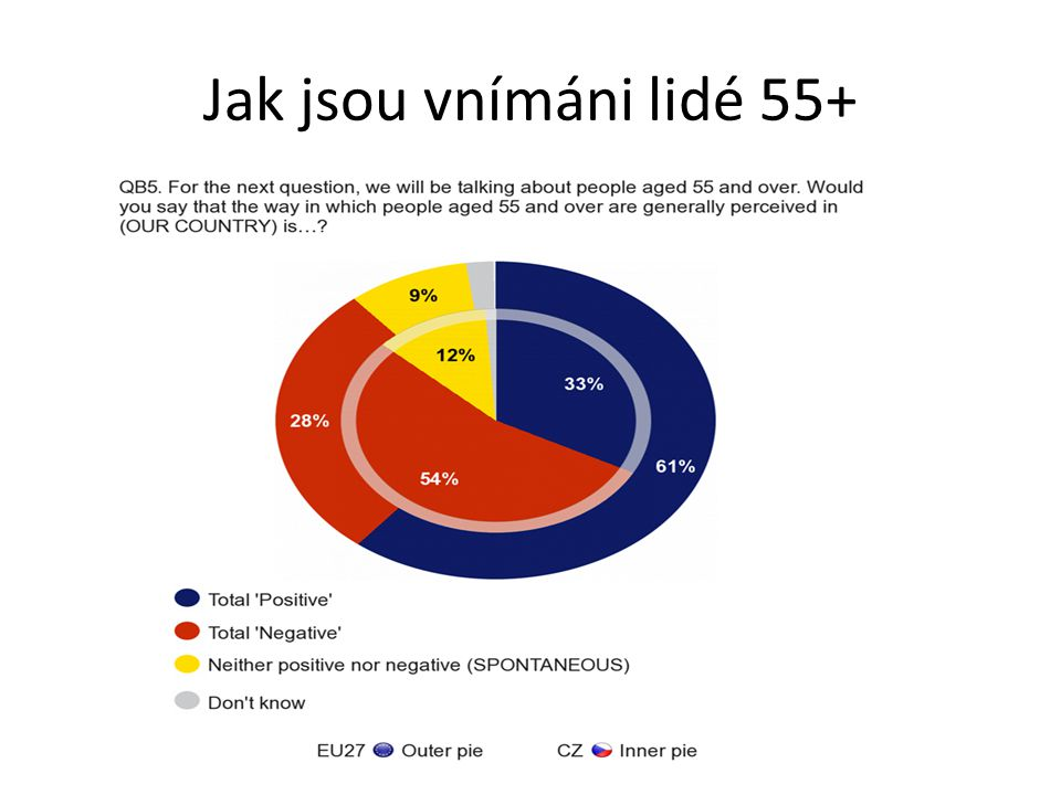 Jak jsou vnímáni lidé 55+