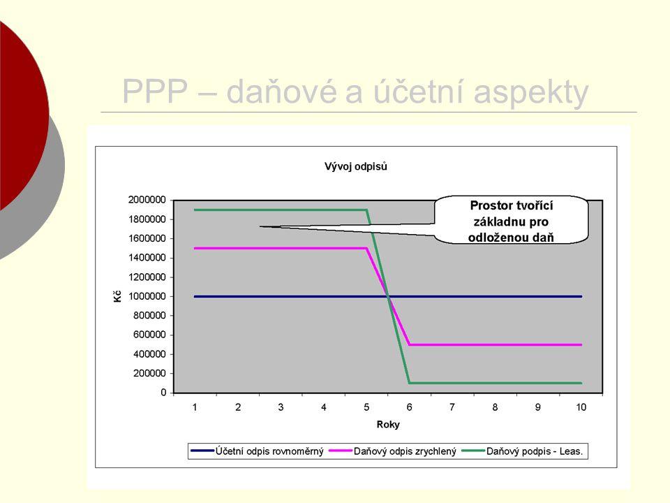 PPP – daňové a účetní aspekty
