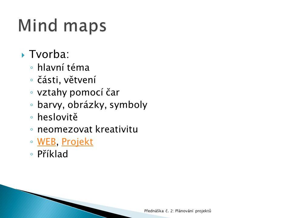 Mind maps Tvorba: hlavní téma části, větvení vztahy pomocí čar