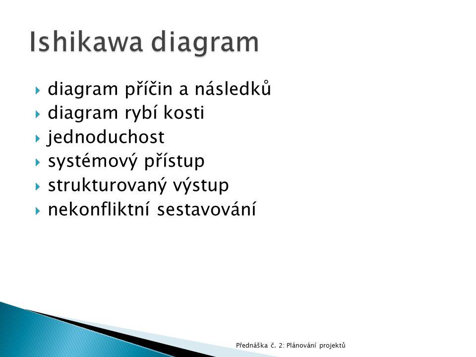 Ishikawa diagram diagram příčin a následků diagram rybí kosti