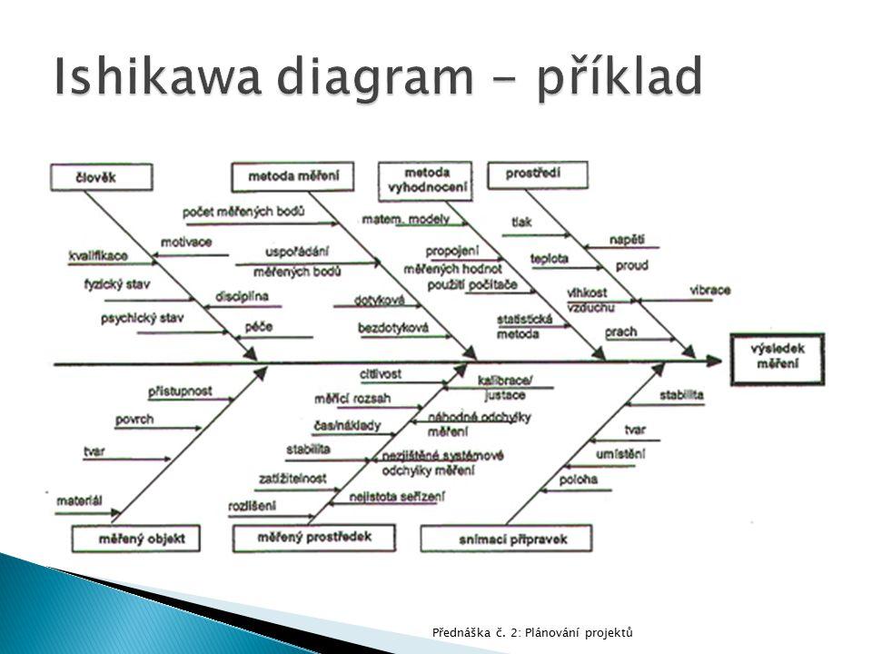 Ishikawa diagram - příklad