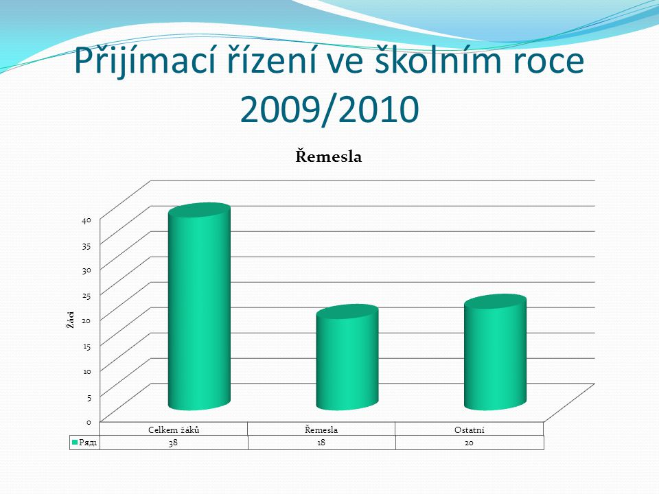 Přijímací řízení ve školním roce 2009/2010