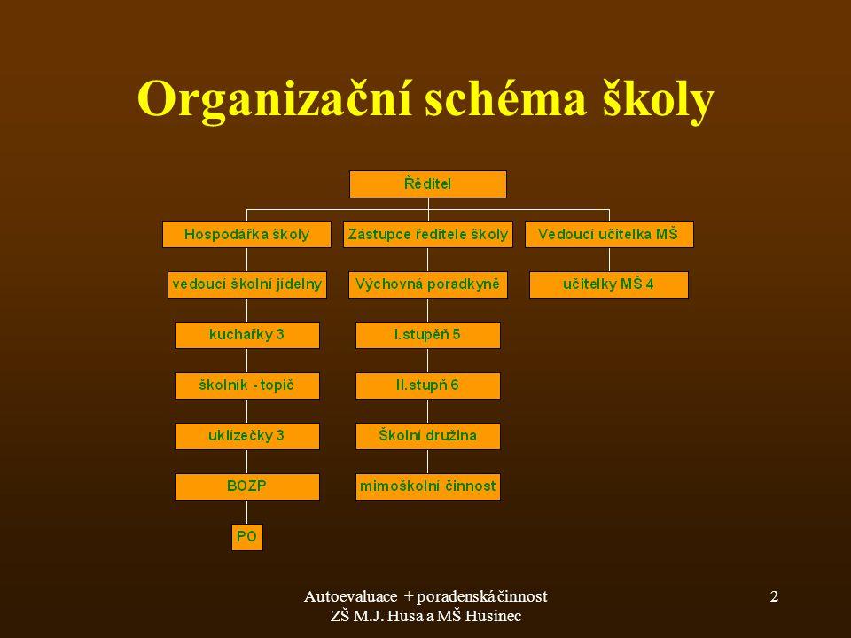 Organizační schéma školy