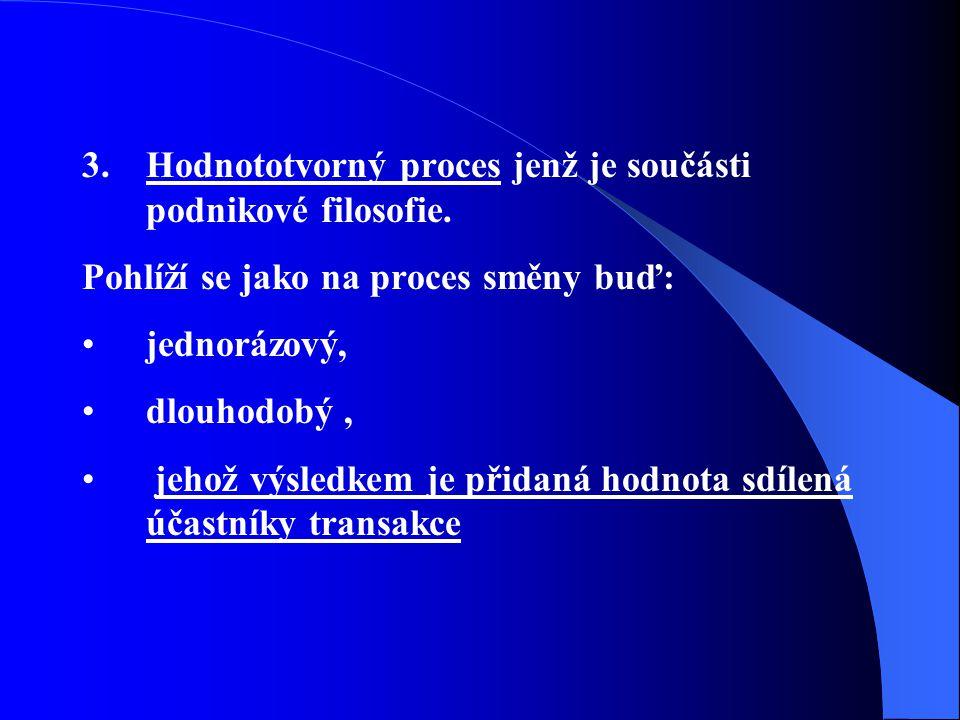 Hodnototvorný proces jenž je součásti podnikové filosofie.