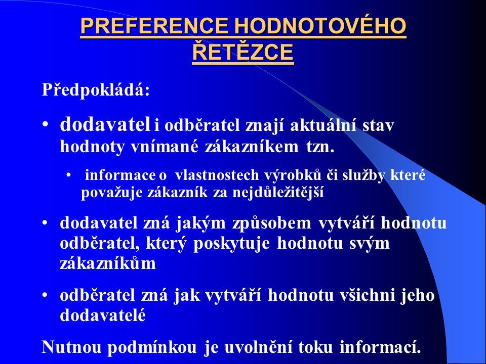 PREFERENCE HODNOTOVÉHO ŘETĚZCE