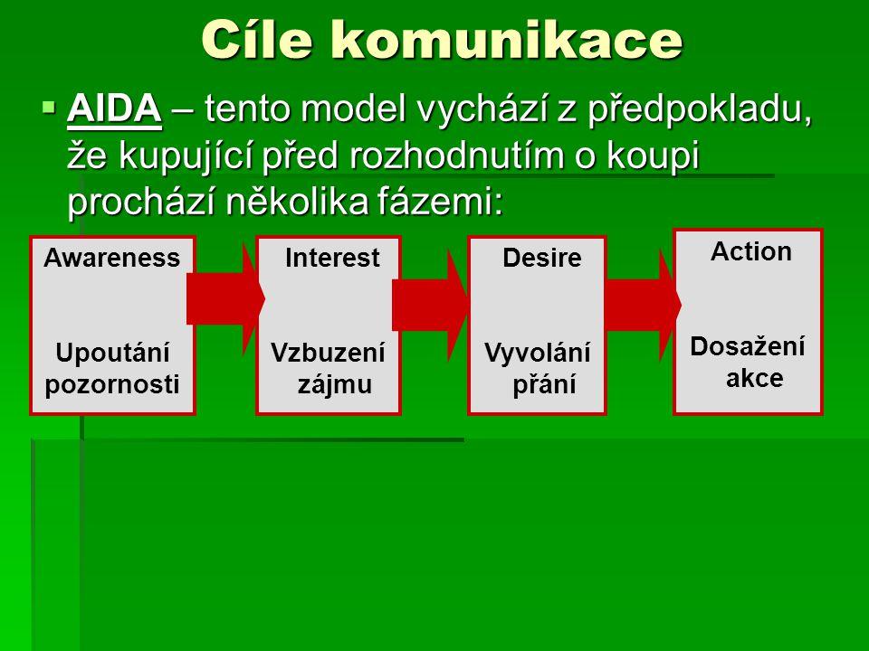Cíle komunikace AIDA – tento model vychází z předpokladu, že kupující před rozhodnutím o koupi prochází několika fázemi: