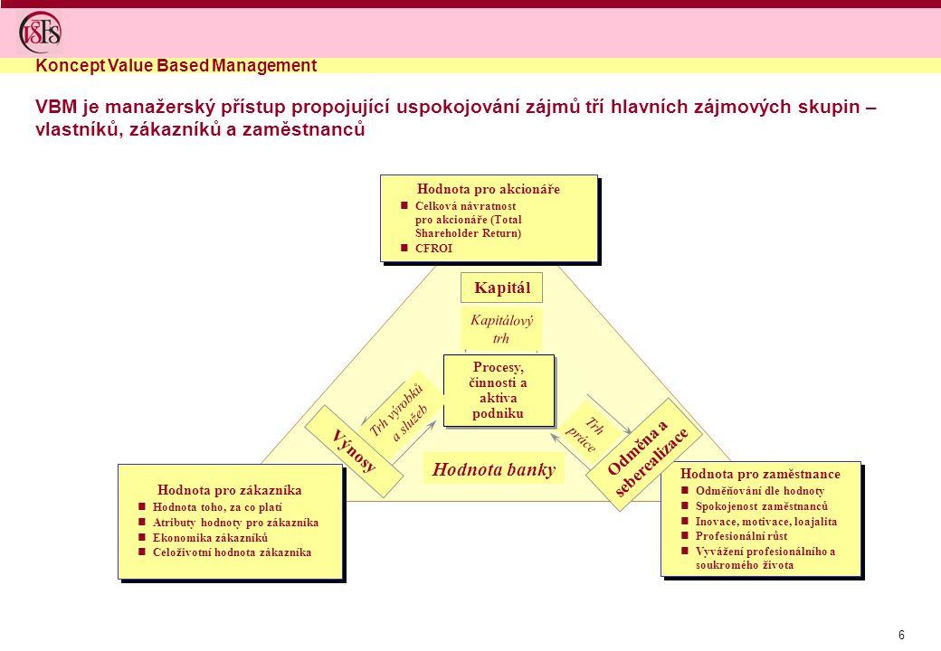 Koncept Value Based Management