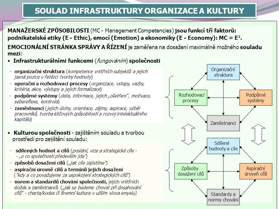 SOULAD INFRASTRUKTURY ORGANIZACE A KULTURY