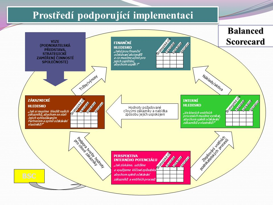 Prostředí podporující implementaci