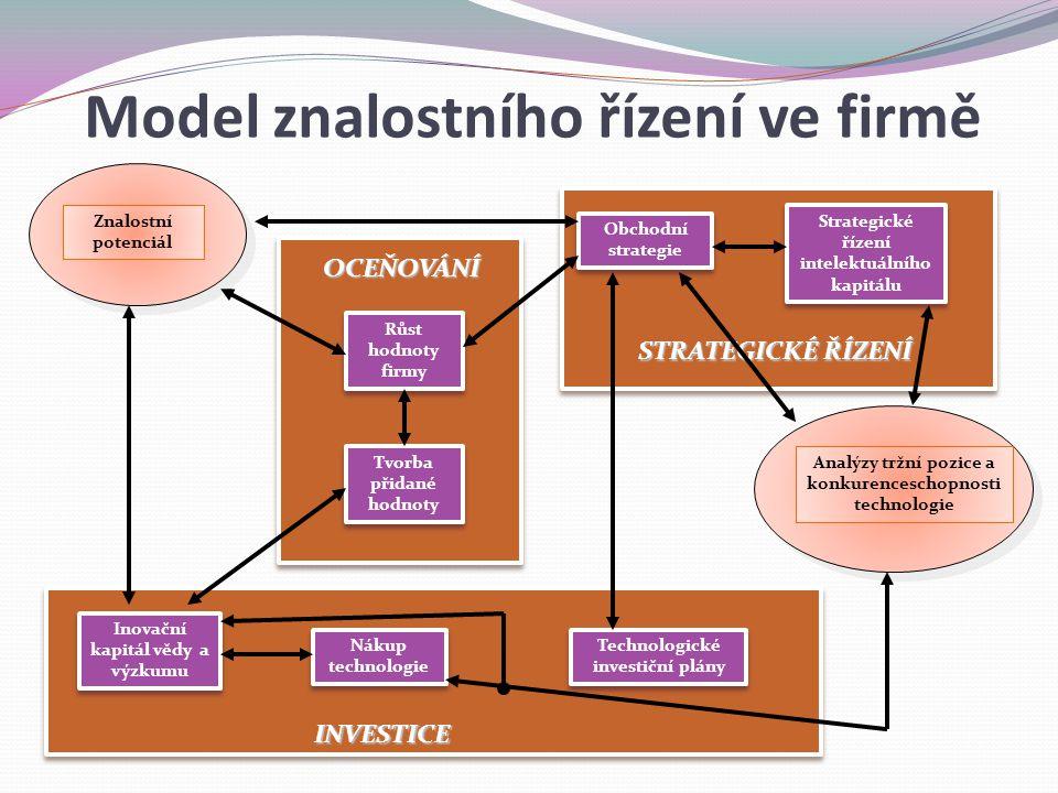 Model znalostního řízení ve firmě