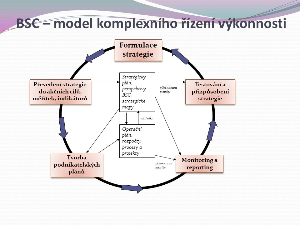 BSC – model komplexního řízení výkonnosti
