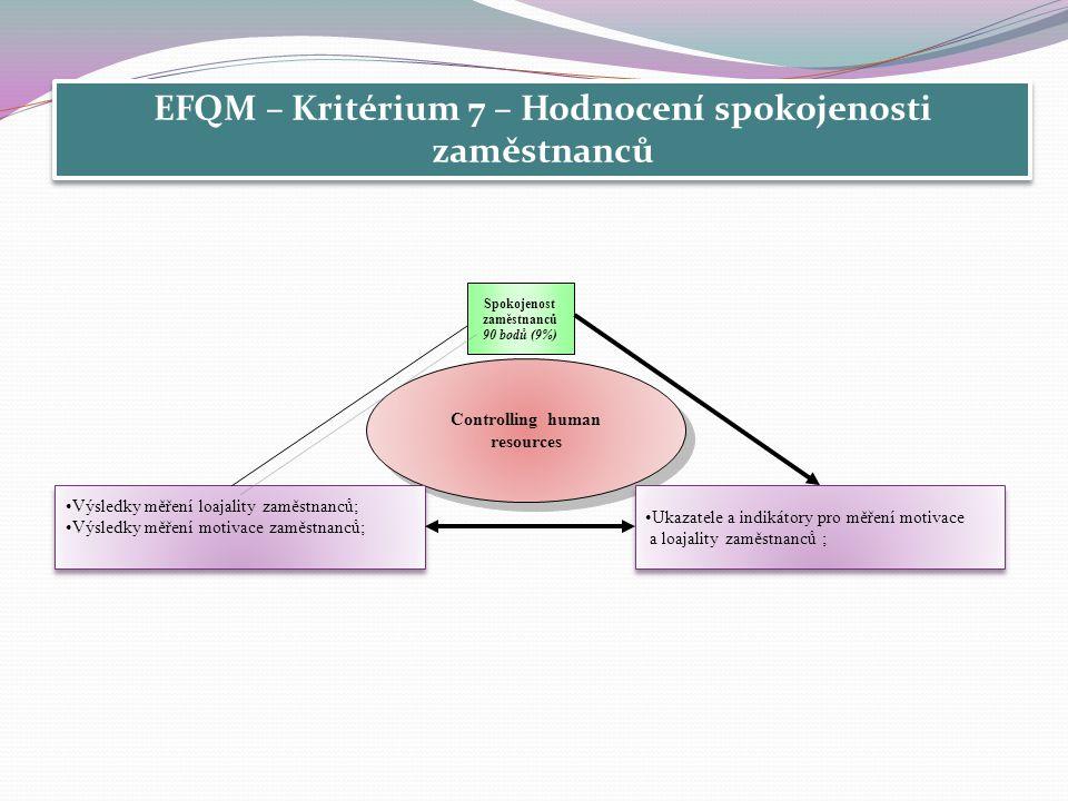 EFQM – Kritérium 7 – Hodnocení spokojenosti zaměstnanců